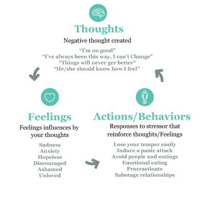 Padilla Counseling Graphic